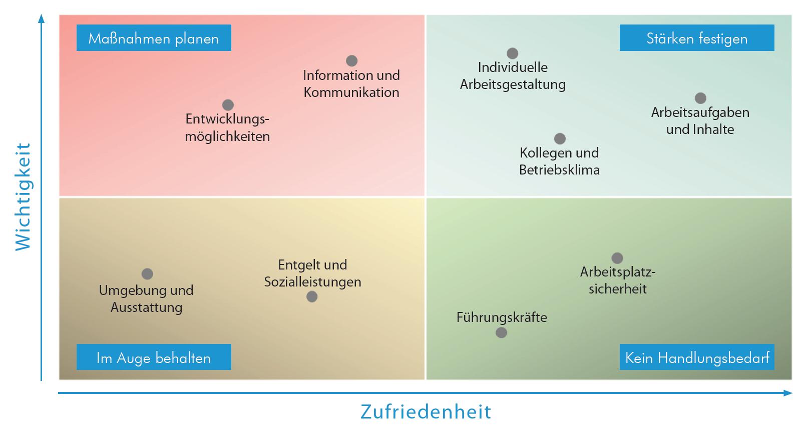 Handlungs-Relevanz-Matrix zur Gegenüberstellung von Wichtigkeiten und Zufriedenheiten der Mitarbeiterbefragung