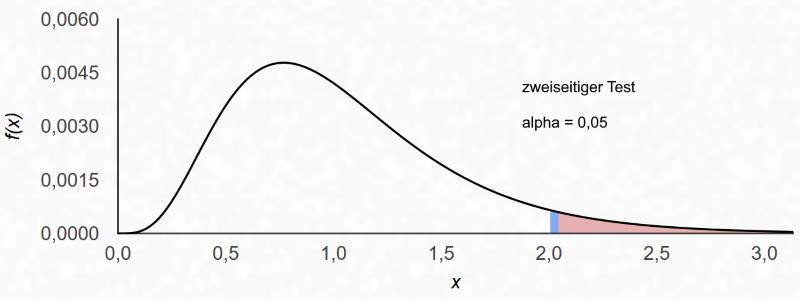 F-Verteilung und Ablehnungsbereich der Nullhypothese beim zweiseitigen Signifikanztest