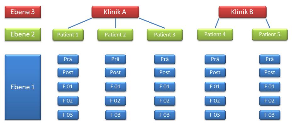 Schematische Darstellung eines Mehrebenenmodells