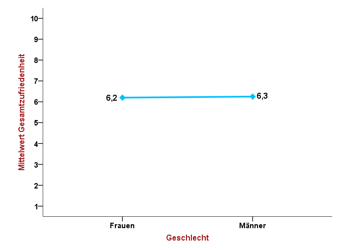 Profil-Plot der Gesamtzufriedenheit, Haupteffekt Geschlecht
