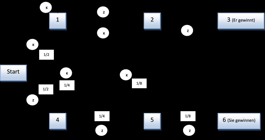 Schematische Darstellung des Spielverlaufs und deren Wahrscheinlichkeiten