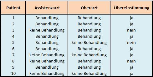 Datenmatrix der Einschätzungen zweier Beurteiler