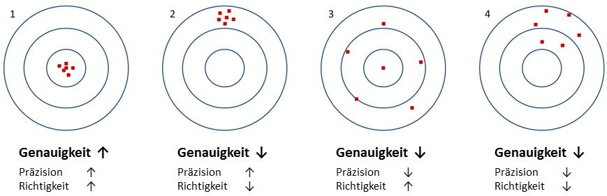 Illustration der Konzepte Präzision und Richtigkeit anhand einer Zielscheibe
